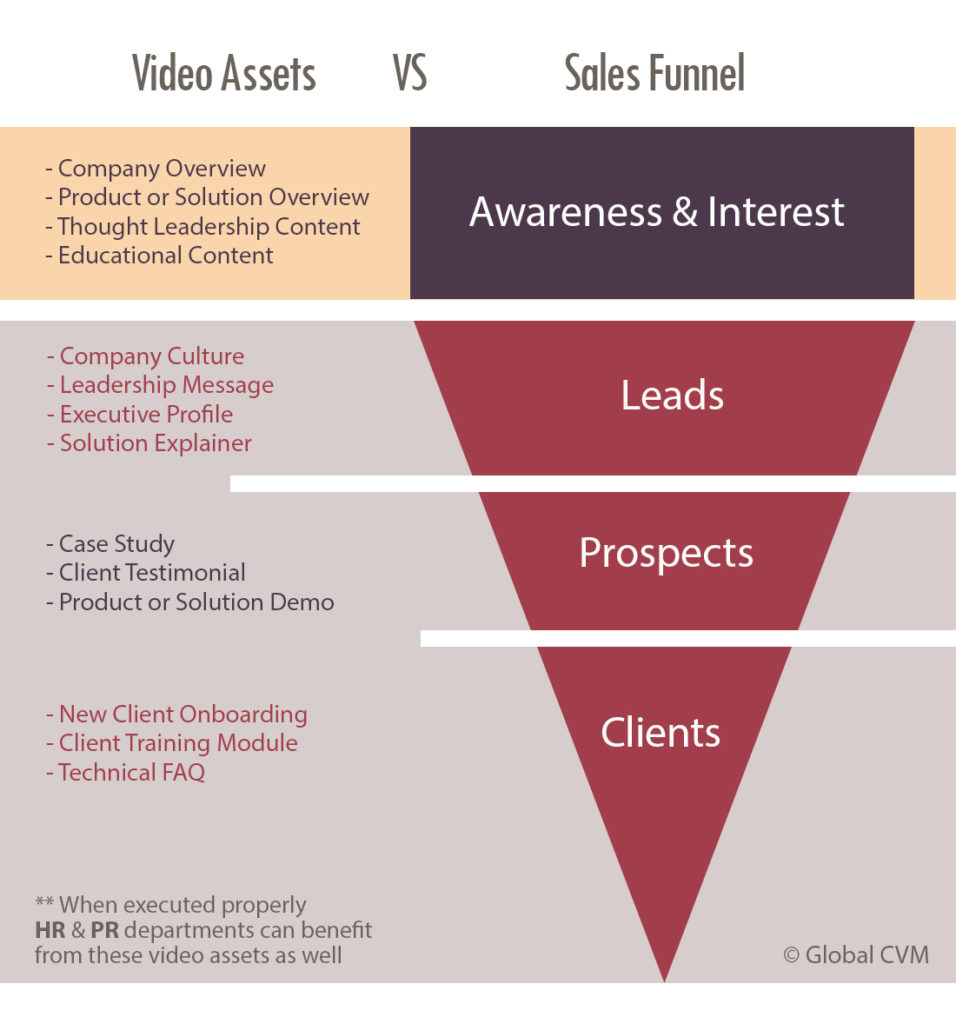 Sales Funnel Video Marketing Lead Generation